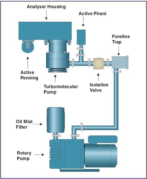 Vacuum System Pumping